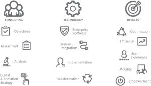 Axient Service Icons Digital Forms E Signature Strategy Compliance